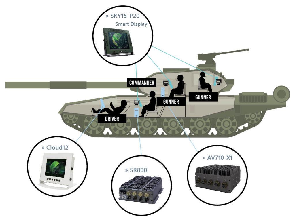 Schéma moniteur militarisé
